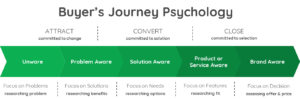 buyers-jouney-psychology