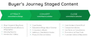 buyers-journey-staged-content