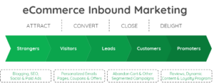 ecommerce-inbound-marketing