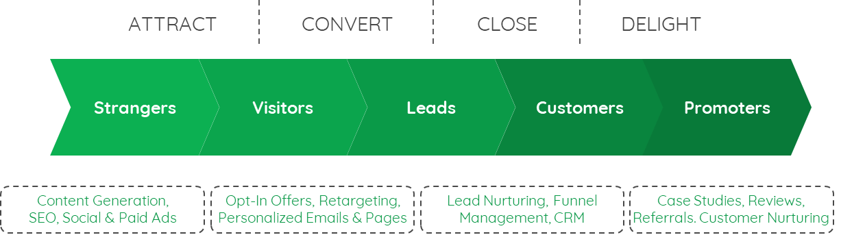 inbound-marketing-methodology-v2