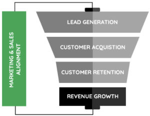 marketing-and-sales-alignment